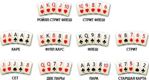 Комбинации Холден покер